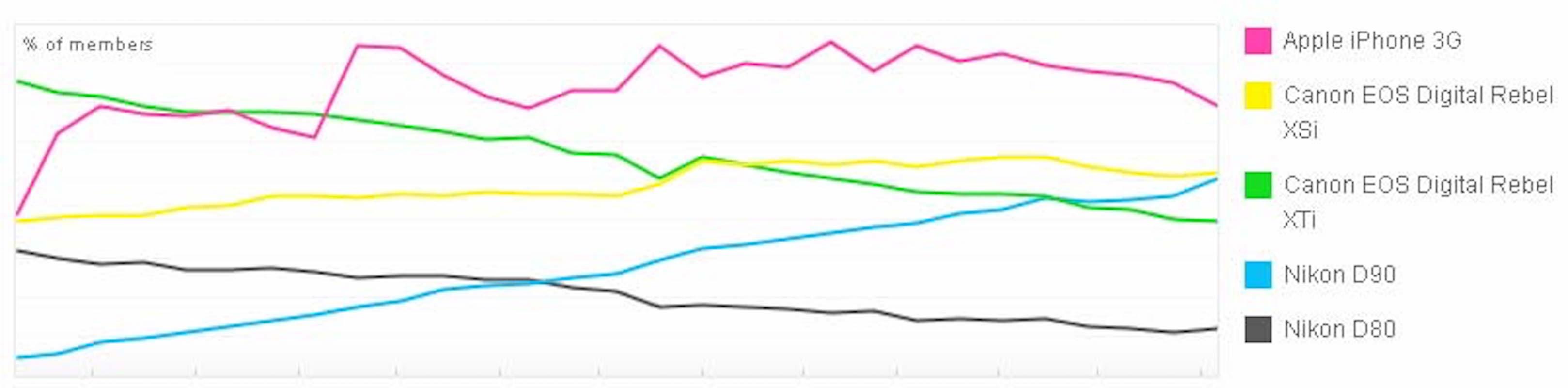 Flickr-iPhone-camera-statistic