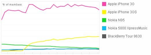 Flickr-iPhone-phone-statistic