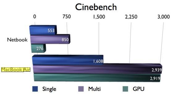 MacBookAir-netbook-performance-chart