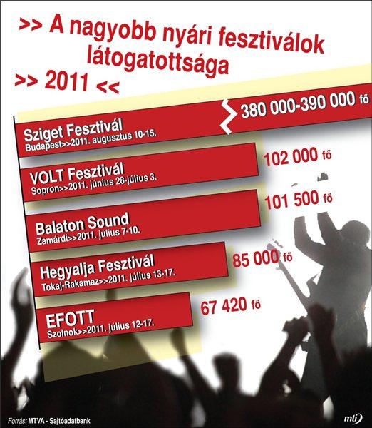 Fesztivalok2011-MTIinfografika