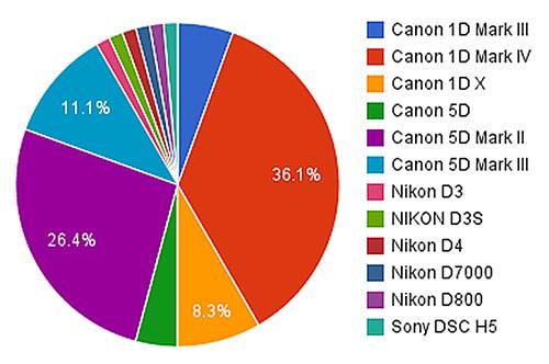 Reuters-statistics-Camera-type-chart