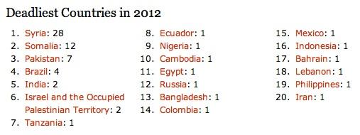 CPJ-journalist-casualties-2012