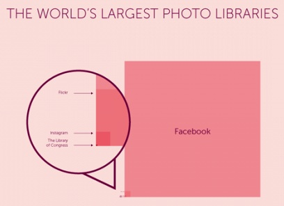Infographic_photo_libraries-Facebook-Flickr-Instagram-LibraryOfCongress