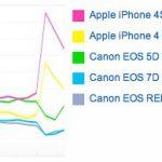Hat éves az Apple telefonja, de még vezet
