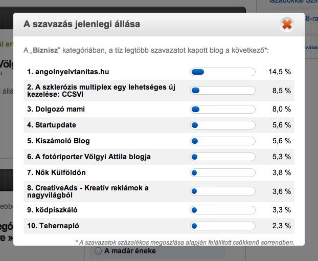 Goldenblog-voting-Result-130821