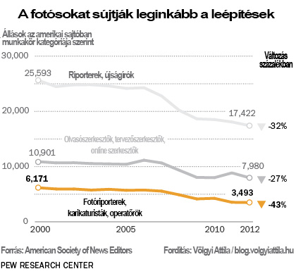 Newsroom Job cuts - Forrás: PEW Research