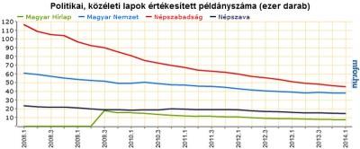 Közéleti napilapok példányszámai Grafikon: MFOR Adatok: MATESZ