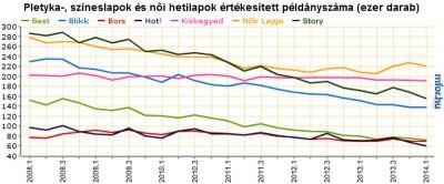 Színes lapok példányszámai 2008-2014 Grafikon: MFOR Adatok: MATESZ