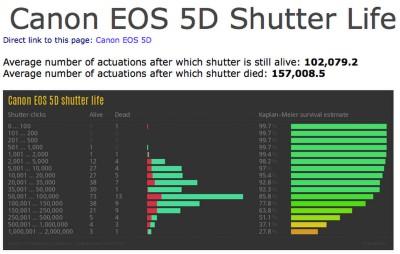 5D mark I várható zár élettartamaForrás:  Shutter Life Expectancy DatabaseRészletekért katt a képre!