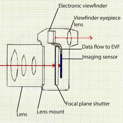 A tükörnélküli gépek működési elveRajz: Camera Ergonomics